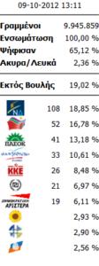 Βουλευτικές Εκλογές 2012
